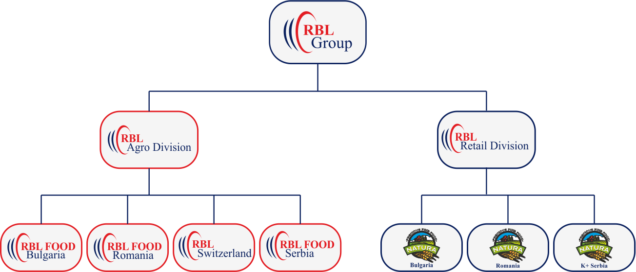RBL_structure